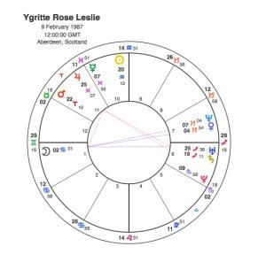 Ygritte Rose Leslie