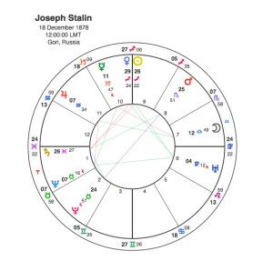 Joseph Stalin Astrodatabank