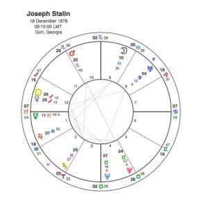 Joseph Stalin Astrotheme