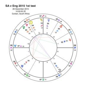 SA v Eng 2015 1st test