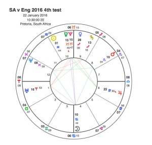 SA v Eng 2016 4th test