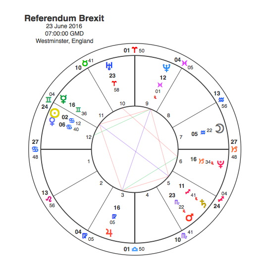 In Out In Out Shake It All About The Astrology Of Brexit