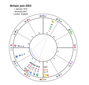 Britain joins EEC
