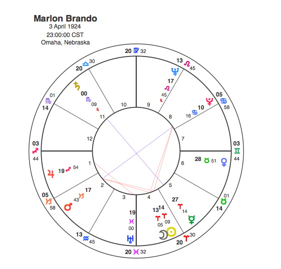 The Sopranos Born Under Two Bad Signs Capricorn Astrology Research