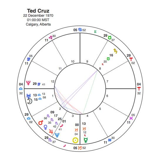 The Zodiac Killer – 50 Years Ahead of His Time ? | Capricorn
