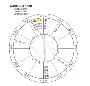 World Cup Theft