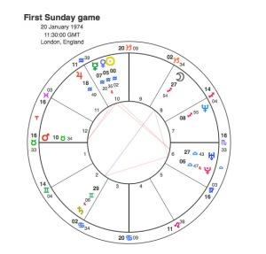 Fursta Sunday game