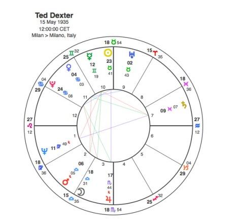 Ted Dexter.jpg
