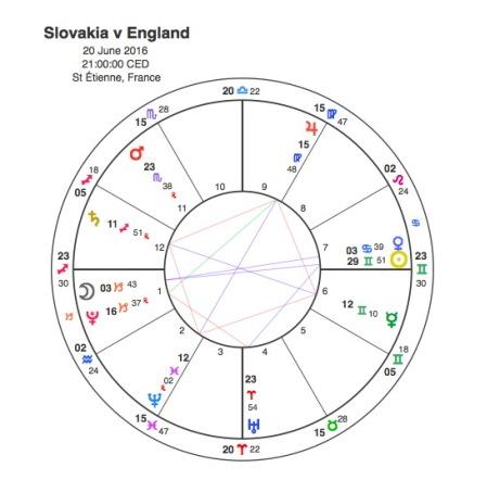 Slovakia v England