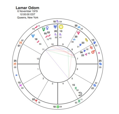 Going Down with the Kardashians | Capricorn Astrology Research
