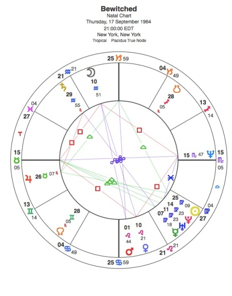 Bewitched by an Apex Neptune | Capricorn Astrology Research
